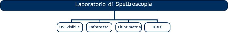 lab spettro1